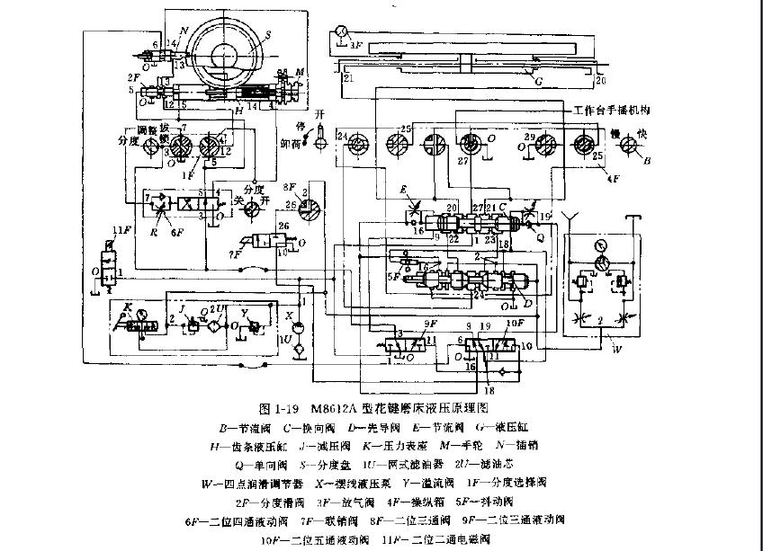 m8612a型花键磨床液压系统故障的排除图片