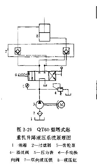 塔式起重机升降液压系统常见故障的诊断及其对策图片
