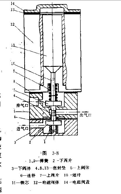 电磁阀的结构